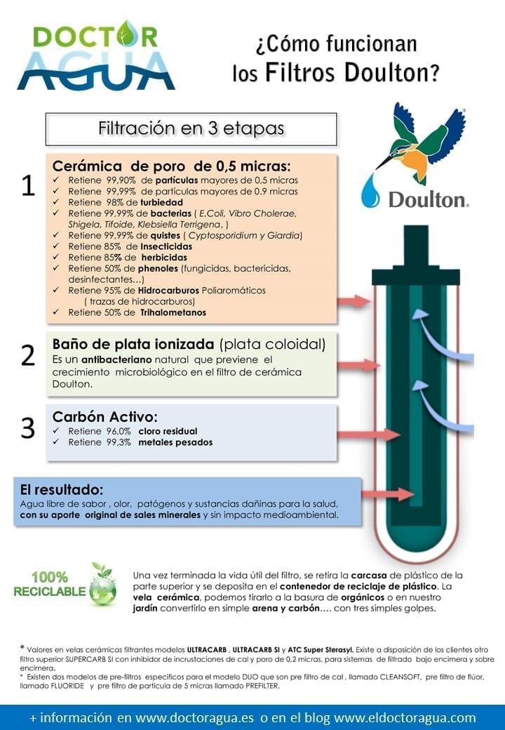 como funcionan los filtros de agua doulton